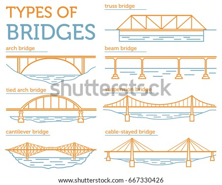types of bridges linear style