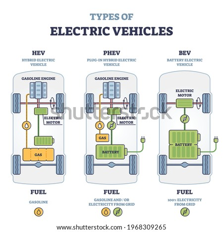 Types of electric vehicles with labeled battery and motor outline diagram. Educational scheme with hybrid, plug-in and electricity car power supply vector illustration. Compared model differences.