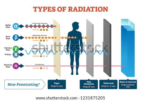 Types of radiation vector illustration diagram and labeled example scheme. Shown how alpha, beta, gamma, neutron and X rays works. Infographic what material stops this ionic beam penetration process. Сток-фото ©