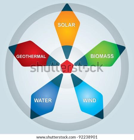 eight types alternative fuels Alternative energy types lists the various forms of alternative energy.