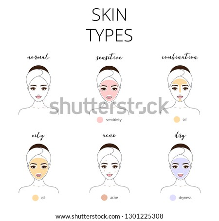 Types of skin, oily, normal, sensitive, acne, dry, normal and combination skins.