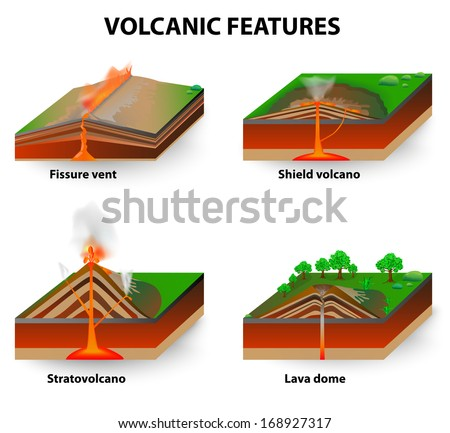 types of volcano volcanic