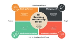 Ulrich Model of Human Resource Management strategic roles to change agent of HRM strategic partners is relationship between employee and executive. A vector presentation is in editable text and icon.