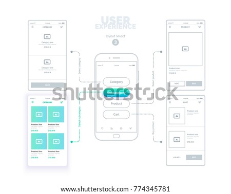 User experience. User interface. Mobile phone with mock-ups of web pages. A series of web layouts with links between pages and select the active page. The choice of 3 page is green.