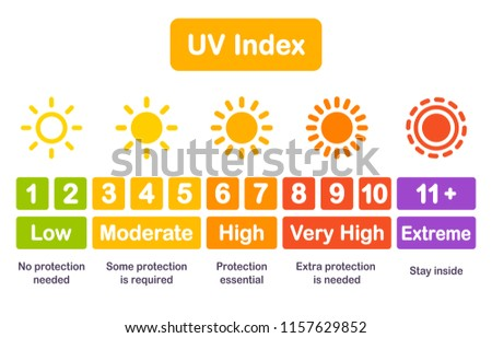 UV index chart infographic, safety scale of sun exposure risk. Vector illustration in bright modern simple style.