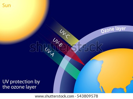 uv protection by the ozone