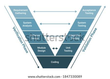 V Model software development methodology scheme diagram. Lifecycle process infographics. Verification, validation phase. Requirement gathering, system analysis,design, coding, unit system testing. Photo stock ©