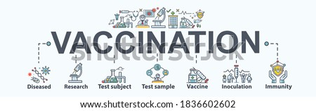 Vaccination banner web icon for prevention, Infectious diseases, clinical research, test sample, vaccine approve, cure, inoculation and human immunity. Minimal vector infographic.