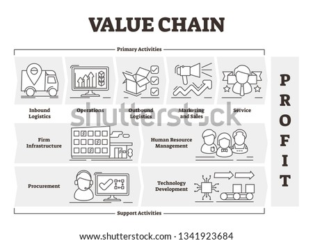 Value chain vector illustration. Outlined product profit activities scheme. Labeled primary and support concept infographic. Economy model scheme as decision support tool. Manufacturing costs strategy