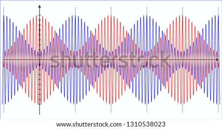 Varying amplitude of beats