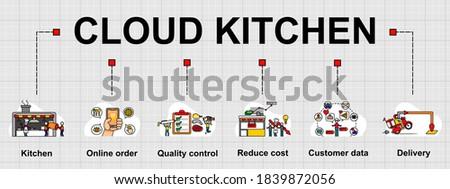 vector banner of cloud kitchen