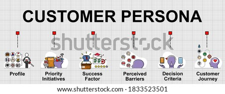 Vector banner of Customer persona. It's a fictitious model of an ideal customer. Creative flat design for web banner, business presentation, online article . Foto stock ©