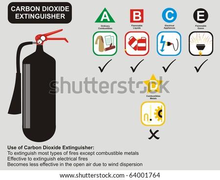 VECTOR - Carbon Dioxide Extinguisher Uses