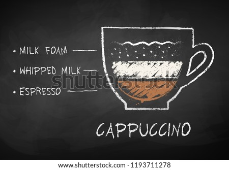 Vector chalk drawn sketch of cappuccino coffee recipe on chalkboard background.