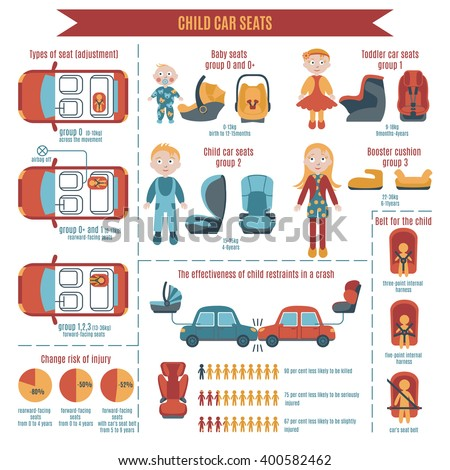 Vector child car seats infographics. Type of child restraint (rearward-facing baby seat, forward-facing child seat, booster cushion). Group is suitable for child's weight and size. Belt for the child.