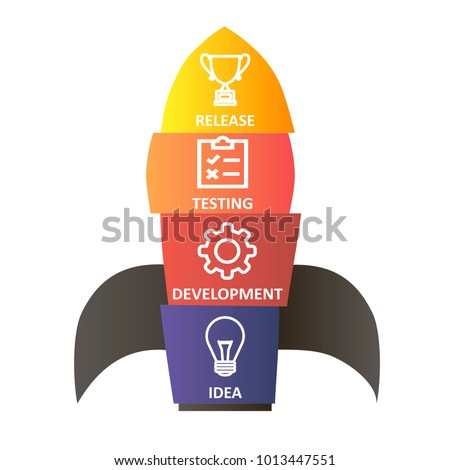 Vector colorful rocket. Idea, development, testing and release icons. Software development. Start up business concept