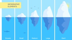 Vector creative illustration of 5 steps of graduation of iceberg in blue water. Business infographics element template. Flat style design for web, site, banner, poster, presentation