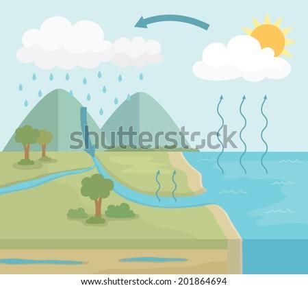 Free Water Cycle Diagram Vector Download Free Vector Art Stock