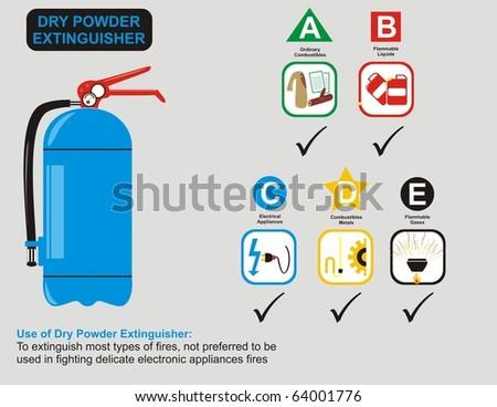 VECTOR - Dry Powder Extinguisher Uses