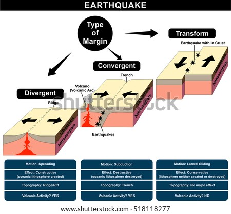 vector earthquake formation