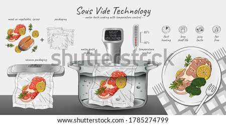 Vector hand drawn sketch illustration of Sous-Vide Slow Cooking Technology. Horizontal infographics with step-by-step actions - ingredients, vacuum sealer, cooking with a thermostat and ready meal. Photo stock ©