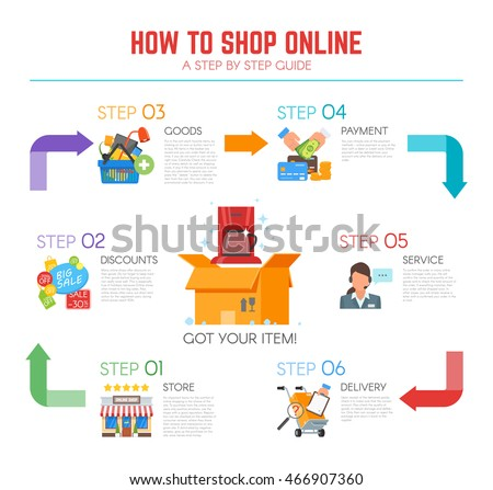 Vector illustration in flat design. How to shop online infographic, step by step guide.
