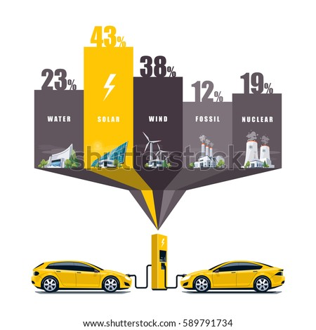 Vector illustration infographic of solar, water, fossil, wind, nuclear power plants showing consumption on charging electric car. Electricity generation type usage percentage table graph.