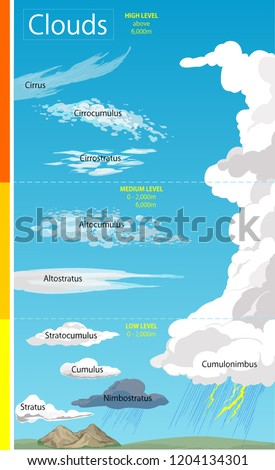 Vector illustration of a Illustration of various cloud formations