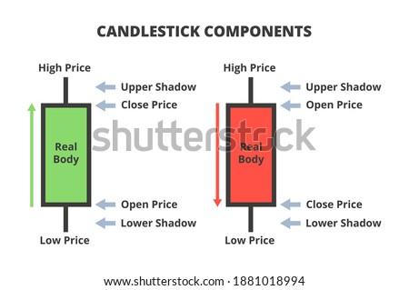 Vector illustration of candlestick chart components. Composition of a candlestick or candle stick chart. Candlestick components, parts, anatomy, definition. Increasing bullish and decreasing bearish. Photo stock ©