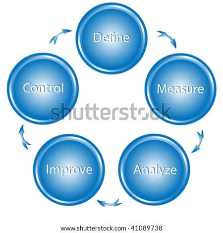 vector illustration of circle of buttons used for process improvement. - stock vector