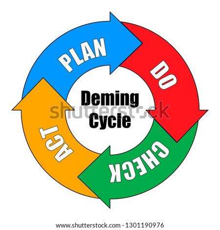Vector Illustration of Deming Cycle for organization. PDCA Diagram - Plan Do Check Act Stok fotoğraf ©