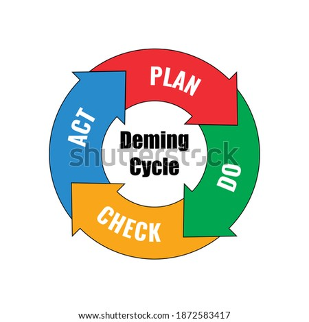 Vector illustration of Deming Cycle PDCA, Plan Do Check Act. Business process concept. PDCA is an iterative four step management control method for continous improvement. Stok fotoğraf ©