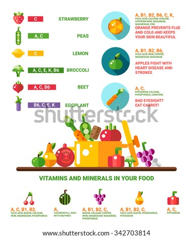Vector illustration of healthy eating infographics with icons. Vitamins and minerals in your food.