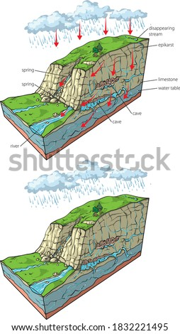Vector illustration of hydrogeology in karst relief - section.