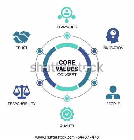Vector info graphic core values visualization template.