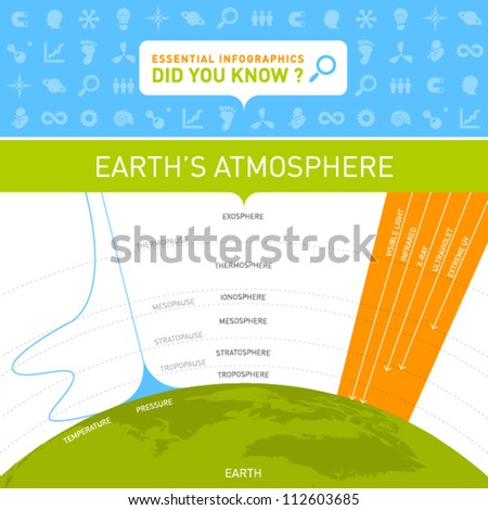 Vector Infographic - Earth's Atmosphere