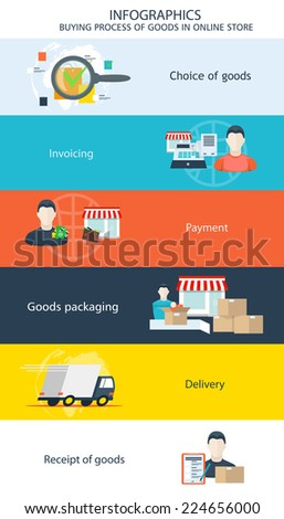 vector infographics step by step instructions to order goods online stores, the selection of goods invoice, payment of the purchase, collection and packaging of goods, delivery, receipt of the goods