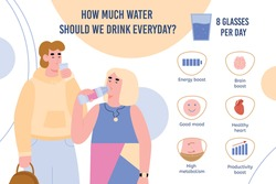 Vector informational banner with infographics of benefit and amount of drinking pure water per day for need the human body. People drinks potable water everyday. Healthy lifestyle.