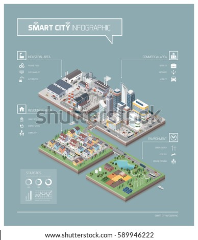 Vector isometric contemporary city isles infographic with buildings, factories, people and streets: commercial area, residential district, industrial park, farm and natural area