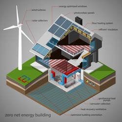 Vector isometric illustration of a zero net energy building with the total amount of consumption energy used by the building is roughly equal to the amount of renewable energy created on the site.