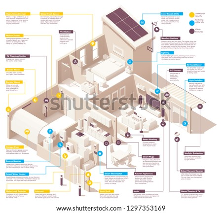 Vector isometric smart home infographic. Includes House cross-section, garage, kitchen, living room, bedroom and bath. Electronics, appliances and smart home devices