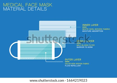 vector medical surgical mask/functions Illustrating, three layers design, material details, exploded view, infographic / health care, safety equipment concept / flat, isolated, sign and icon template
