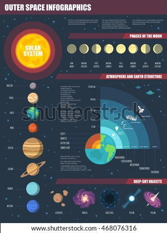 Vector Outer Space infographics set with Solar system, Moon phases, Earth and Atmosphere structure, and deep-sky objects.