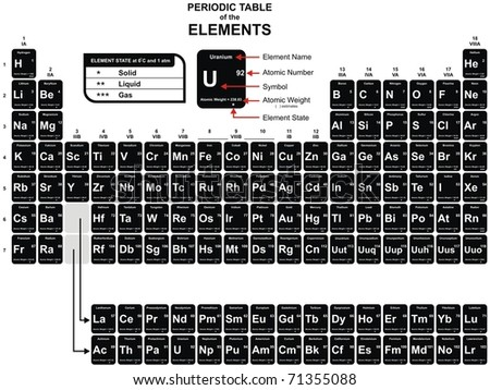 Periodic table vector download free vector art stock graphics vector periodic table of the chemical elements including element name atomic number urtaz Choice Image