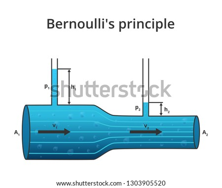 Vector physics scientific illustration of Bernoulli's principle or Bernoulli's Equation. Relation of the fluid mechanics and dynamics. Decrease in pressure and potential energy. Isolated on white.
