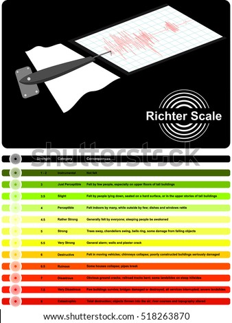 vector  richter scale used to