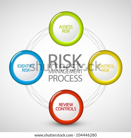 Vector Risk management process diagram schema - stock vector