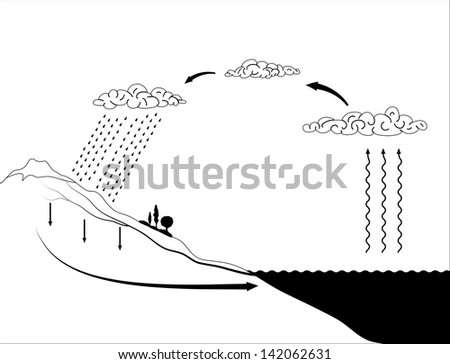 Water cycle diagram download free vector art stock graphics images vector schematic representation of the water cycle in nature ccuart Choice Image