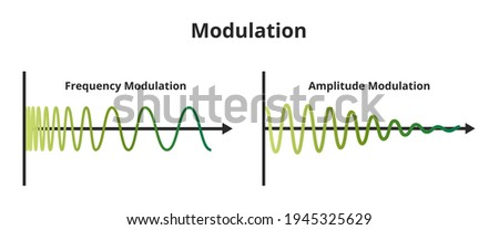 Vector scheme of frequency modulation (FM), and amplitude modulation (AM) isolated on white background. Carrier signal or carrier waveform is a constant amplitude or frequency. Analog or digital signal. Stockfoto ©