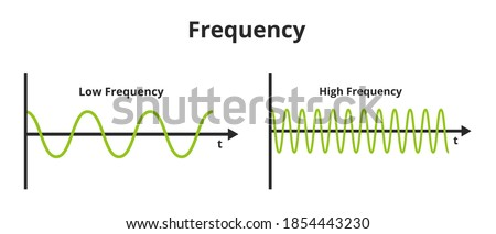 Vector scientific or educational illustration of frequency isolated on a white background. The number of occurrences per time. Low frequency and high frequency. Temporal, spatial, angular frequency. Foto stock ©
